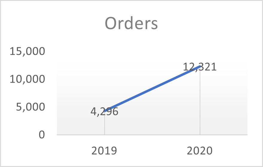 Line graph showing 4,296 orders in 2019 and 12,321 orders in 2020.