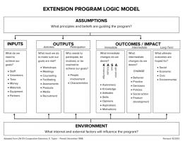Extension Program LOGIC Model